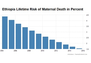 Ethiopia-maternity-death-risk