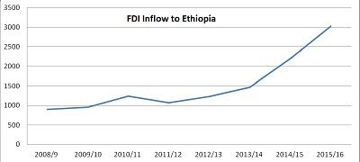 Economy News - Ethiopian News