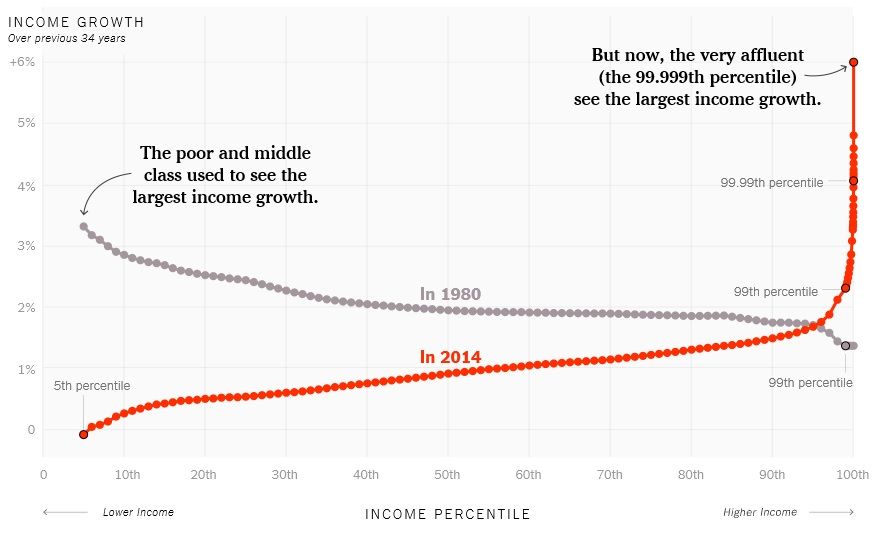 Income-Inequality-USA