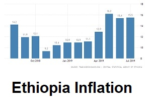 Business News - Ethiopian News