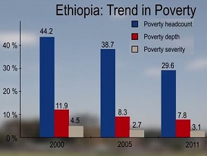 The Challenges of Poverty Reduction in Ethiopia