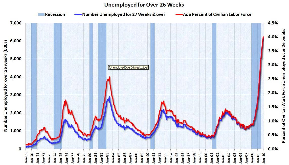 Graph of Unemployment Rate in America